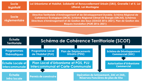 Schéma de cohérence territoriale de la communauté de communes du bassin d'Aubenas